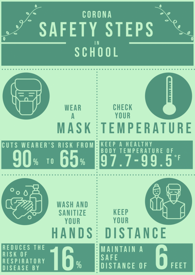Infographic: corona safety steps in school
