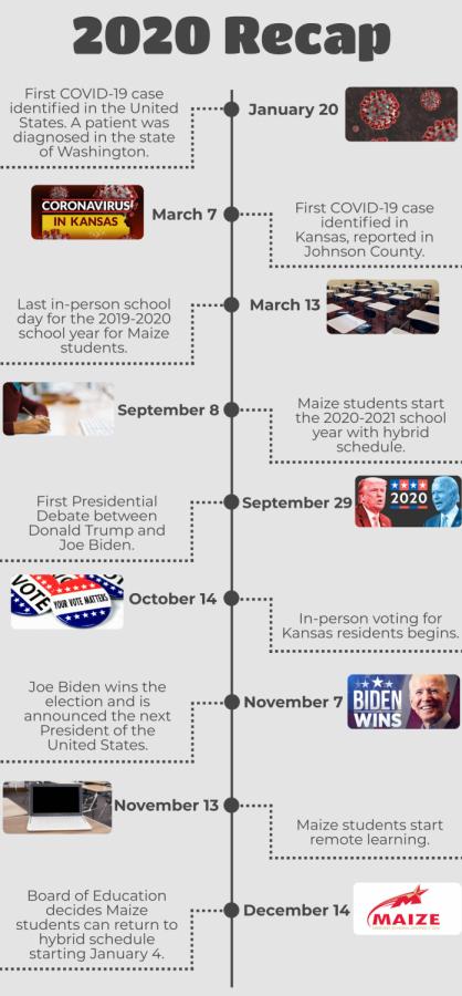 Infographic%3A+2020+recap