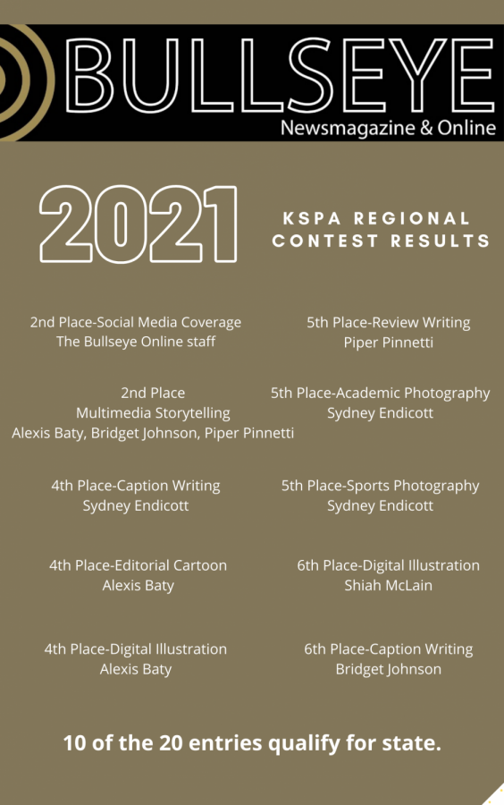 The Bullseye Online Staff Qualifies 10 Of Their 20 Entries For The 2021 KSPA State Virtual Contest In May